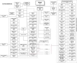 ECU - электронные блоки управления