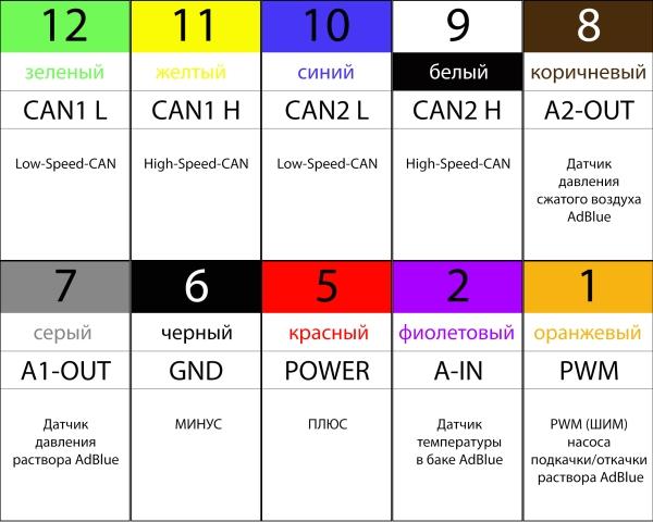 10 проводов (выводов) эмулятора AdBlue Multi v.12.06 для Renault серий T/K/C/D ЕВРО 5, герметичный