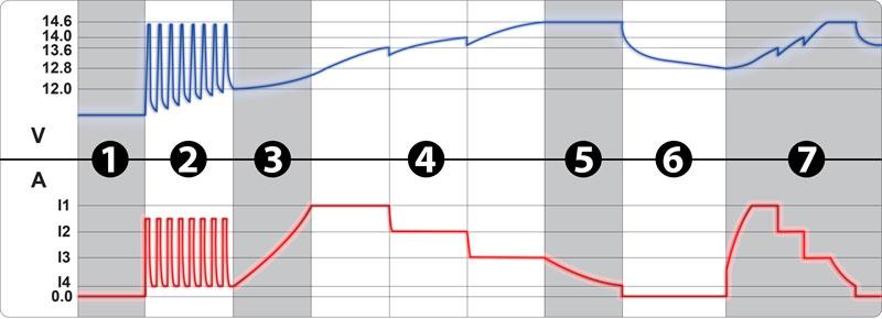 Автоматическая 7-ступенчатая зарядка